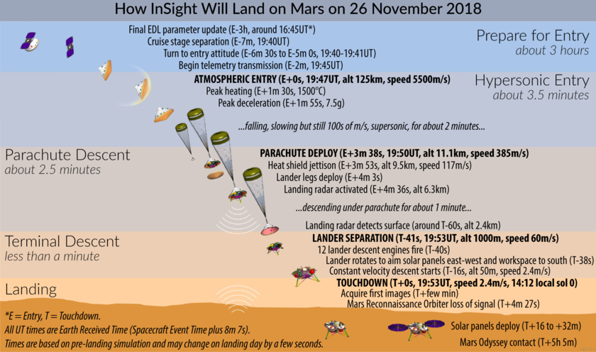 insight-landing-sequence_20181115_f840.png